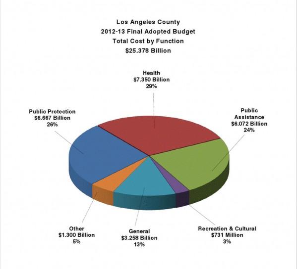 la county budget chart 2013